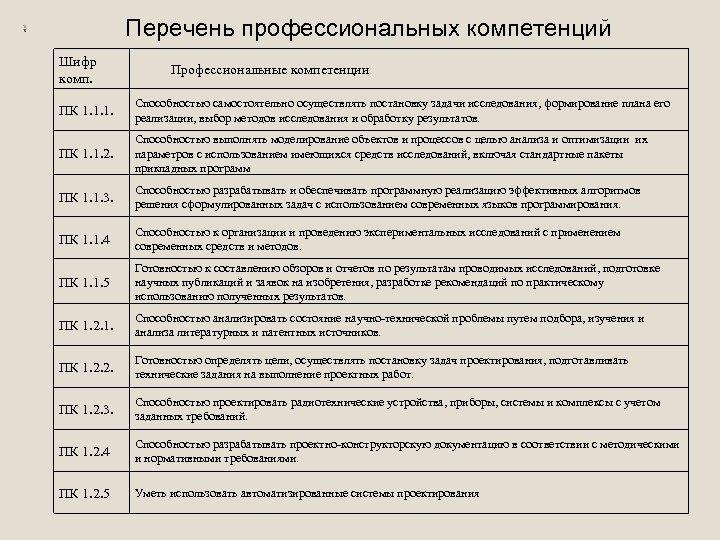 Перечень профессиональных компетенций Шифр комп. Профессиональные компетенции ПК 1. 1. 1. Способностью самостоятельно осуществлять