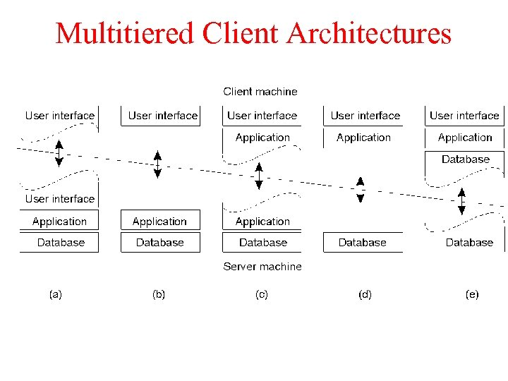 Multitiered Client Architectures