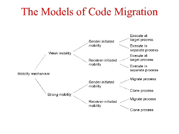 The Models of Code Migration