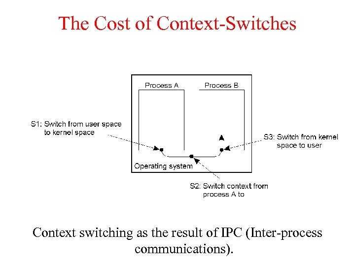 The Cost of Context-Switches Context switching as the result of IPC (Inter-process communications).