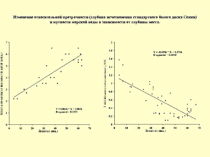 Изменение относительной прозрачности (глубина исчезновения стандартного белого диска Секки) и мутности морской воды в