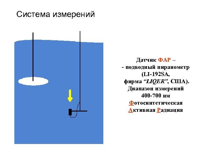 "Система измерений Датчик ФАР – - подводный пиранометр (LI-192 SA, фирма ""LIQER"", США). Диапазон"