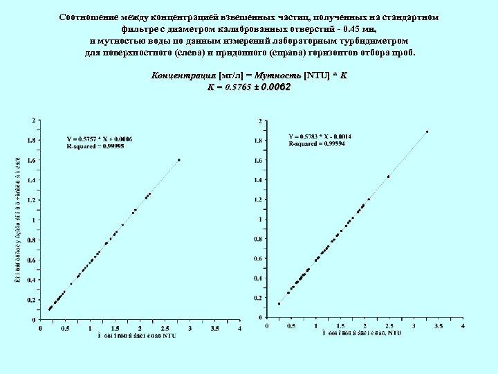 Соотношение между концентрацией взвешенных частиц, полученных на стандартном фильтре с диаметром калиброванных отверстий -
