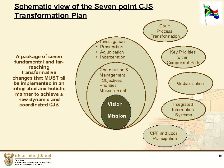 Schematic view of the Seven point CJS Transformation Plan Court Process Transformation A package