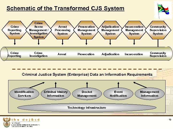 Schematic of the Transformed CJS System Crime Reporting System Crime Scene Management / Investigation