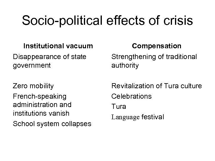 Socio-political effects of crisis Institutional vacuum Compensation Disappearance of state government Strengthening of traditional