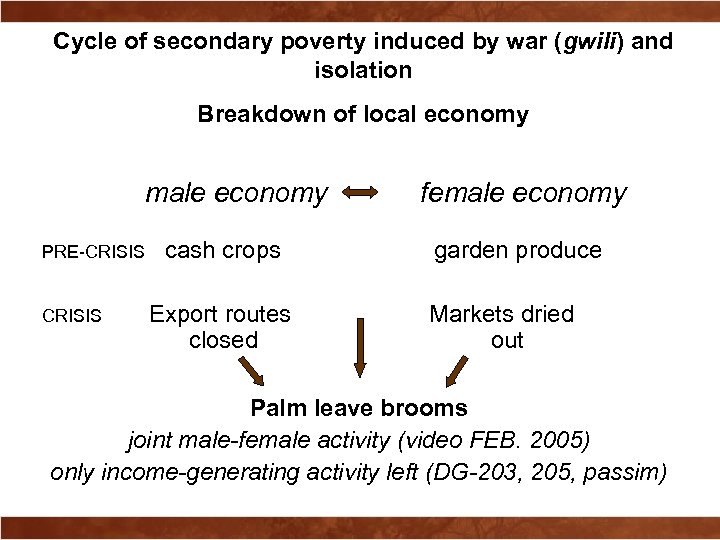 Cycle of secondary poverty induced by war (gwili) and isolation Breakdown of local economy