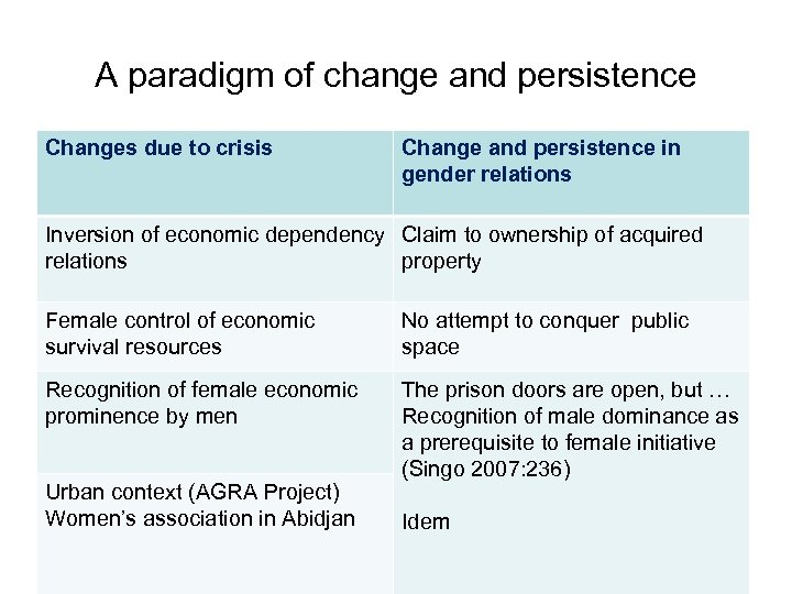 A paradigm of change and persistence Changes due to crisis Change and persistence in