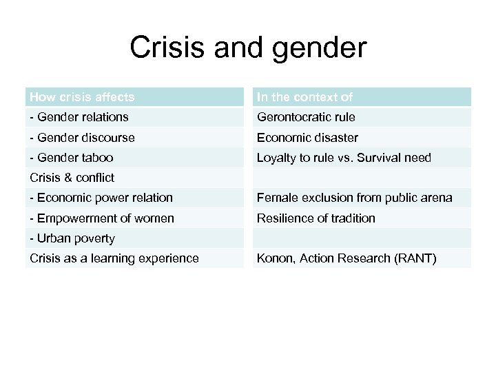 Crisis and gender How crisis affects In the context of - Gender relations Gerontocratic