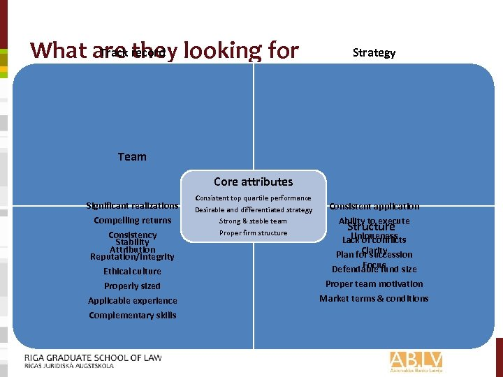Track they What are record looking for Strategy Team Core attributes Significant realizations Compelling
