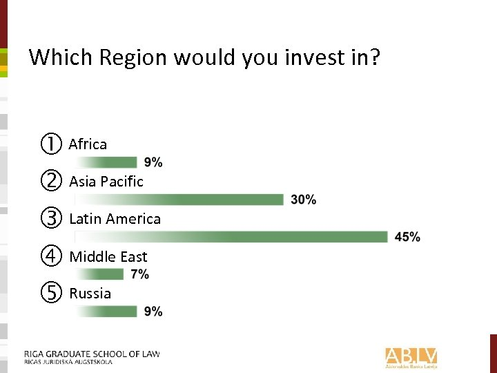 Which Region would you invest in? Africa Asia Pacific Latin America Middle East Russia