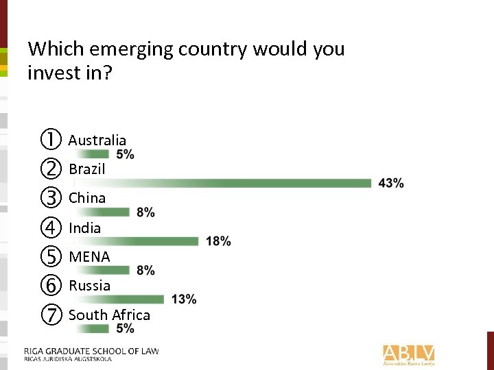 Which emerging country would you invest in? Australia Brazil China India MENA Russia South