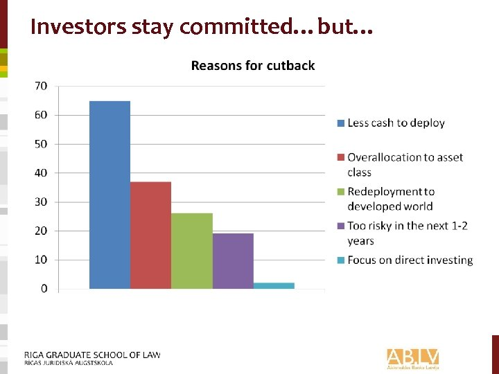 Investors stay committed…but…