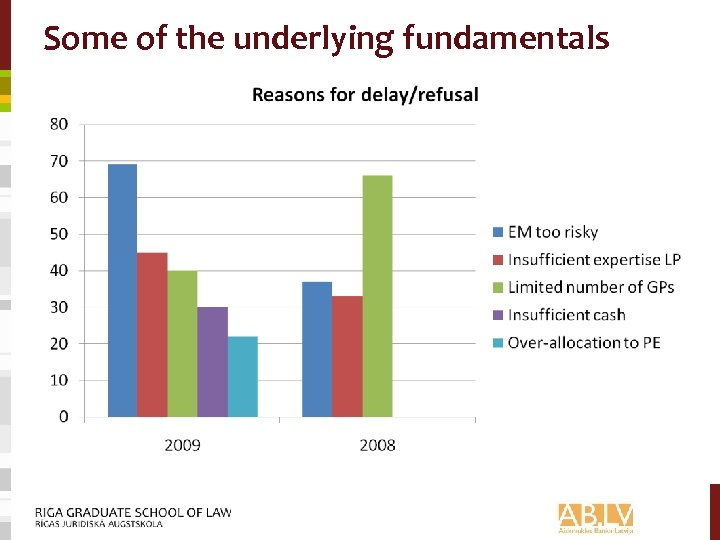 Some of the underlying fundamentals