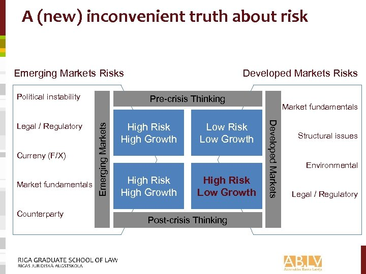 A (new) inconvenient truth about risk Emerging Markets Risks Political instability Market fundamentals Counterparty