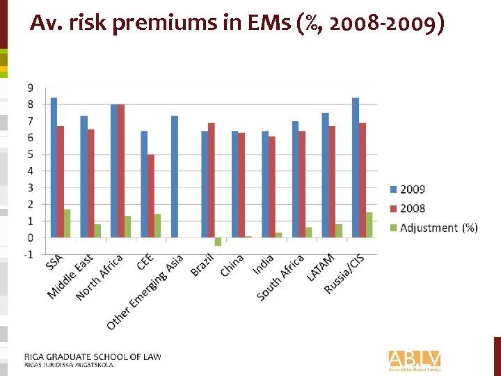 Av. risk premiums in EMs (%, 2008 -2009)