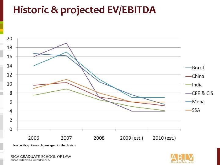 Historic & projected EV/EBITDA Source: Prop. Research, averages for the clusters