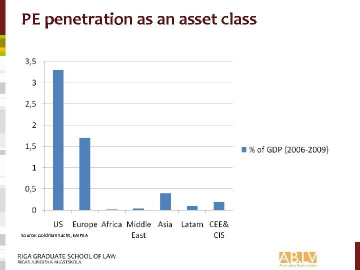 PE penetration as an asset class Source: Goldman Sachs, EMPEA