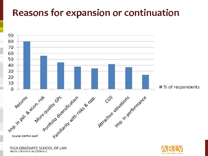 Reasons for expansion or continuation Source: EMPEA 2008