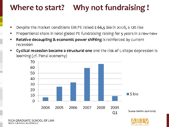 Where to start? § § Why not fundraising ! Despite the market conditions EM