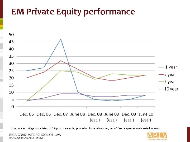 EM Private Equity performance Source: Cambridge Associates LLC & prop. research, : pooled end-to-end