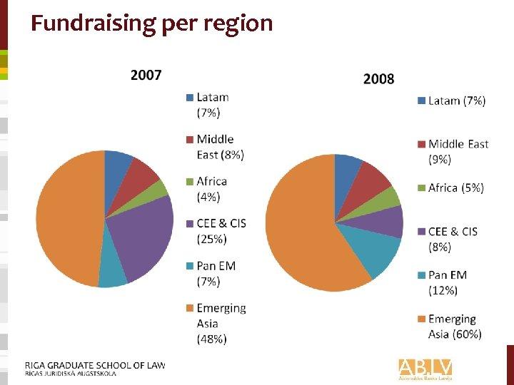 Fundraising per region