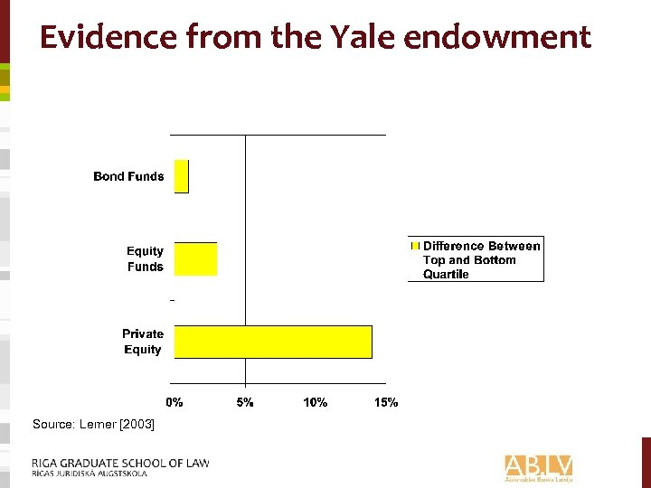 Evidence from the Yale endowment Source: Lerner [2003]