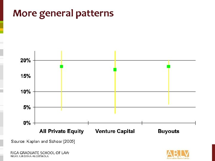 More general patterns Source: Kaplan and Schoar [2005]