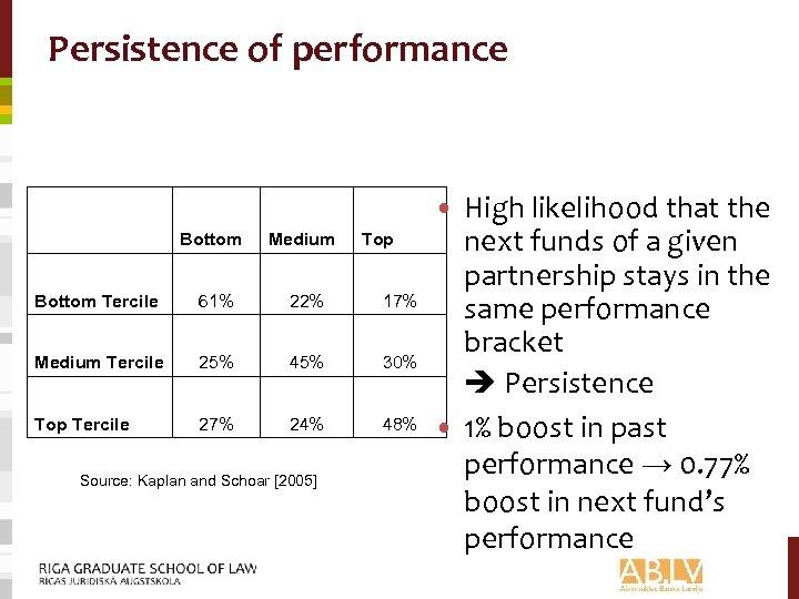 Persistence of performance Bottom Medium Bottom Tercile 61% 22% 17% Medium Tercile 25% 45%
