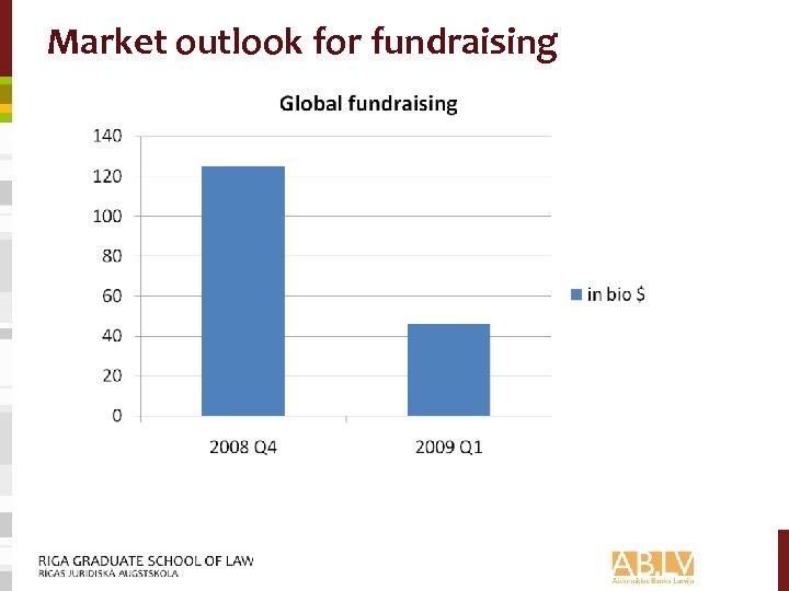 Market outlook for fundraising