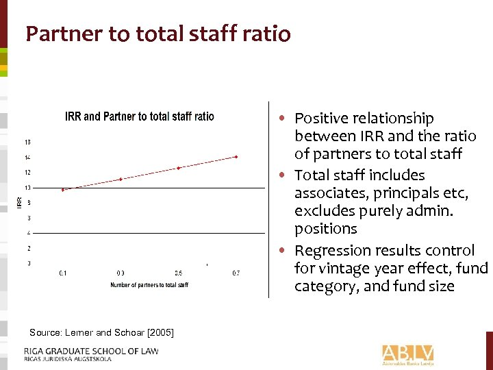 Partner to total staff ratio • Positive relationship between IRR and the ratio of