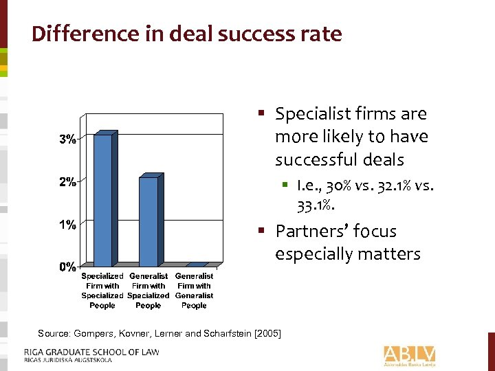 Difference in deal success rate § Specialist firms are more likely to have successful