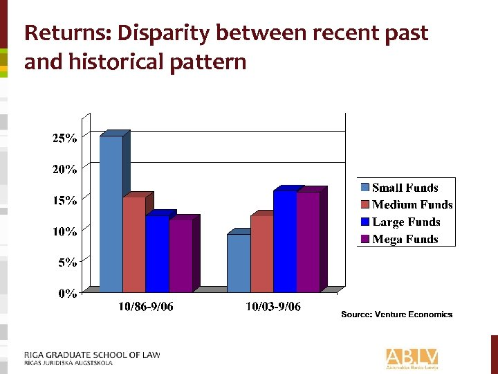 Returns: Disparity between recent past and historical pattern