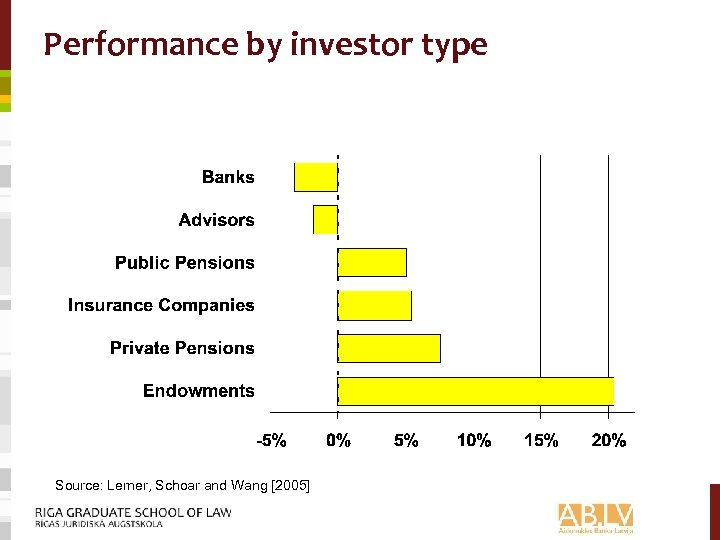 Performance by investor type Source: Lerner, Schoar and Wang [2005]