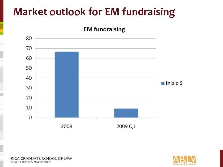 Market outlook for EM fundraising