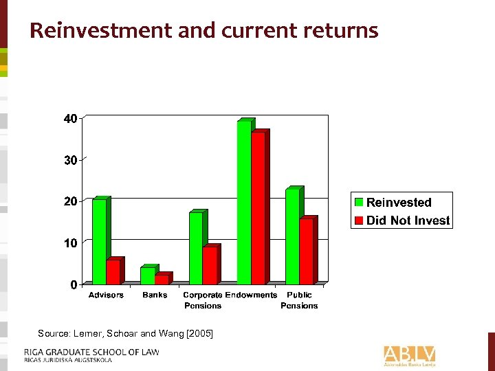 Reinvestment and current returns Source: Lerner, Schoar and Wang [2005]