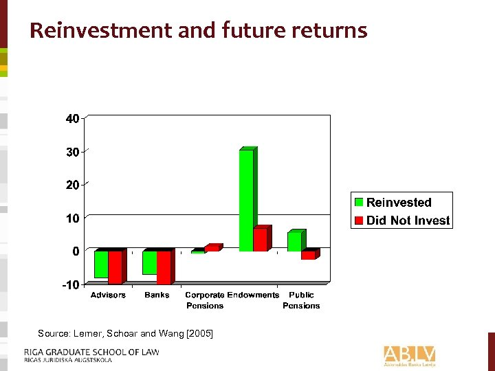 Reinvestment and future returns Source: Lerner, Schoar and Wang [2005]