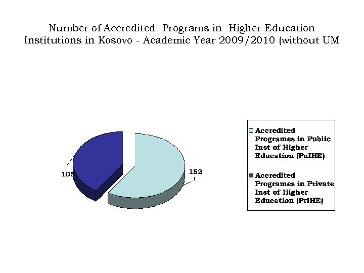 Number of Accredited Programs in Higher Education Institutions in Kosovo - Academic Year 2009/2010