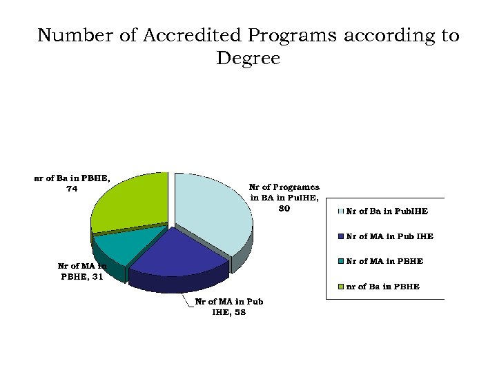 Number of Accredited Programs according to Degree