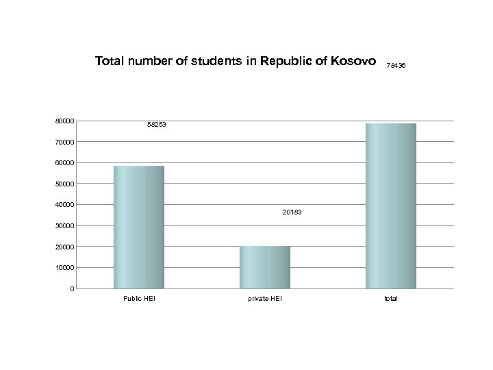Total number of students in Republic of Kosovo 80000 78436 58253 70000 60000 50000