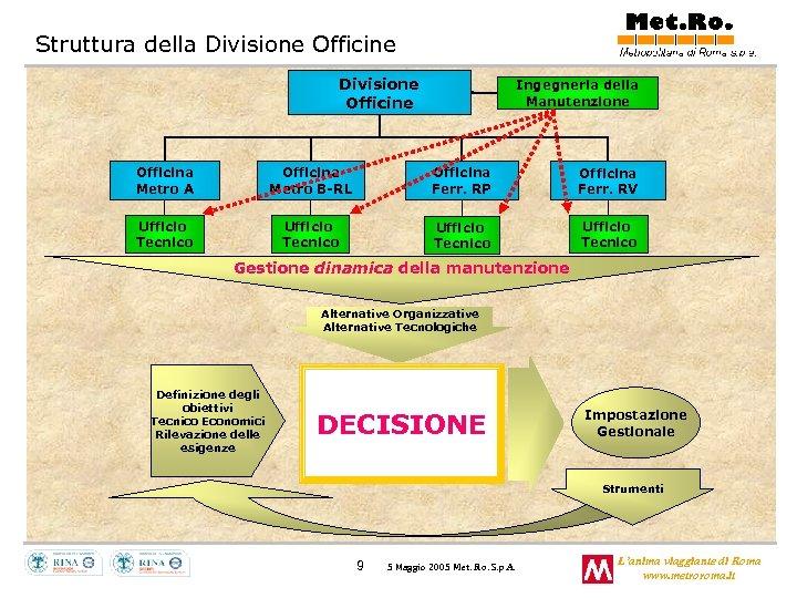 Struttura della Divisione Officine Ingegneria della Manutenzione Officina Metro A Officina Metro B-RL Officina