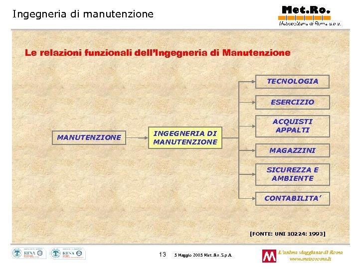 Ingegneria di manutenzione Le relazioni funzionali dell'Ingegneria di Manutenzione TECNOLOGIA ESERCIZIO MANUTENZIONE INGEGNERIA DI