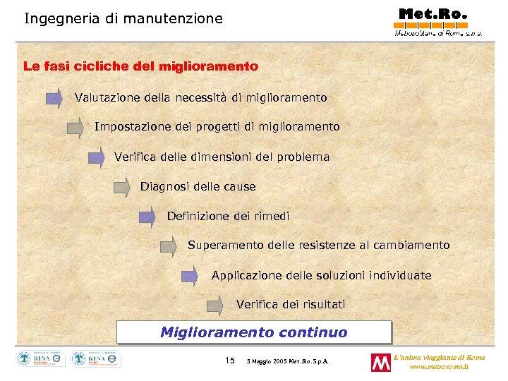 Ingegneria di manutenzione Le fasi cicliche del miglioramento Valutazione della necessità di miglioramento Impostazione