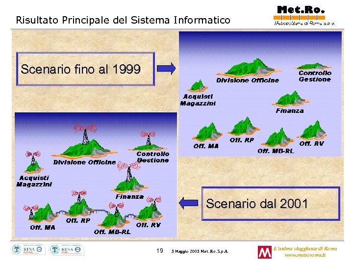 Risultato Principale del Sistema Informatico Scenario fino al 1999 Scenario dal 2001 19 5