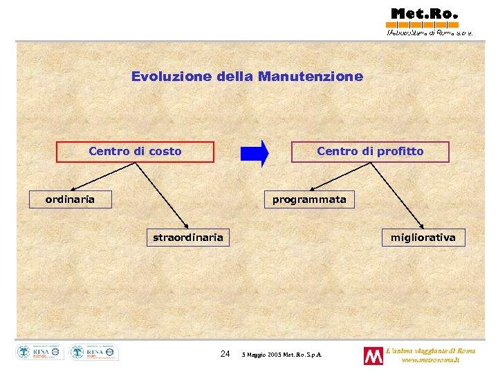 Evoluzione della Manutenzione Centro di costo Centro di profitto ordinaria programmata straordinaria 24 migliorativa