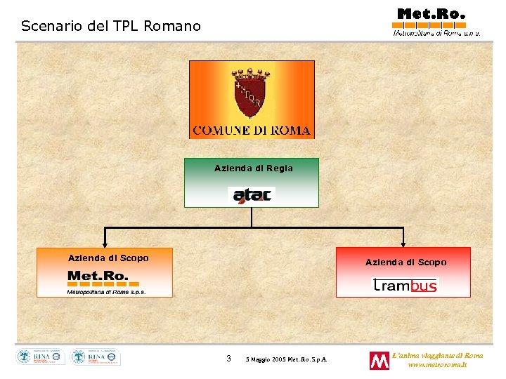 Scenario del TPL Romano Azienda di Regia Azienda di Scopo 3 5 Maggio 2005