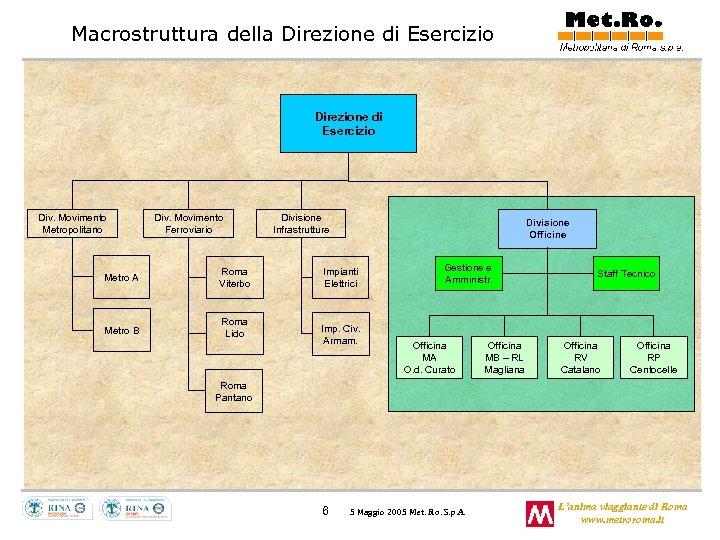 Macrostruttura della Direzione di Esercizio Div. Movimento Metropolitano Div. Movimento Ferroviario Metro A Roma