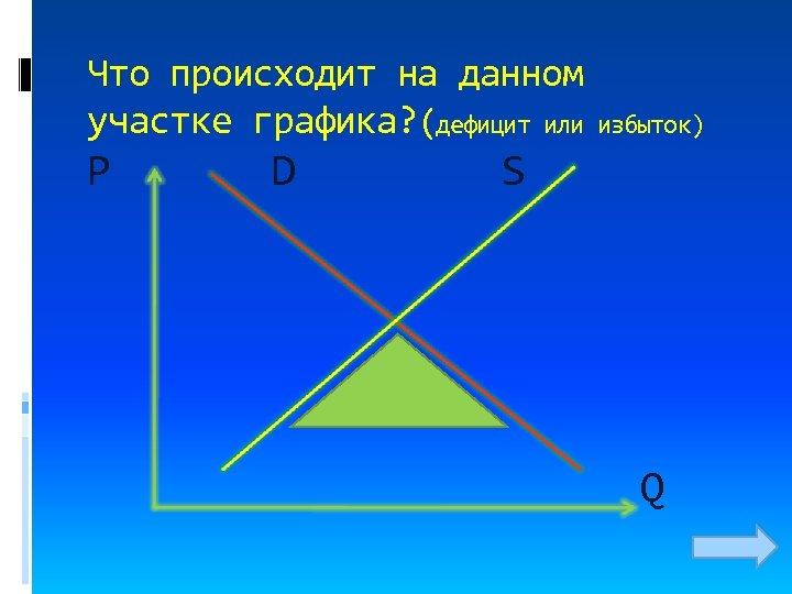Что происходит на данном участке графика? (дефицит или P D избыток) S Q