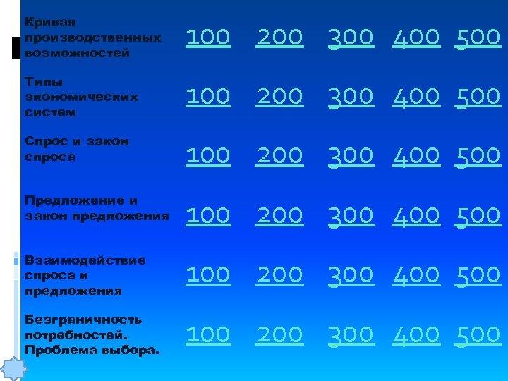 Кривая производственных возможностей 100 200 300 400 500 Типы экономических систем 100 200 300
