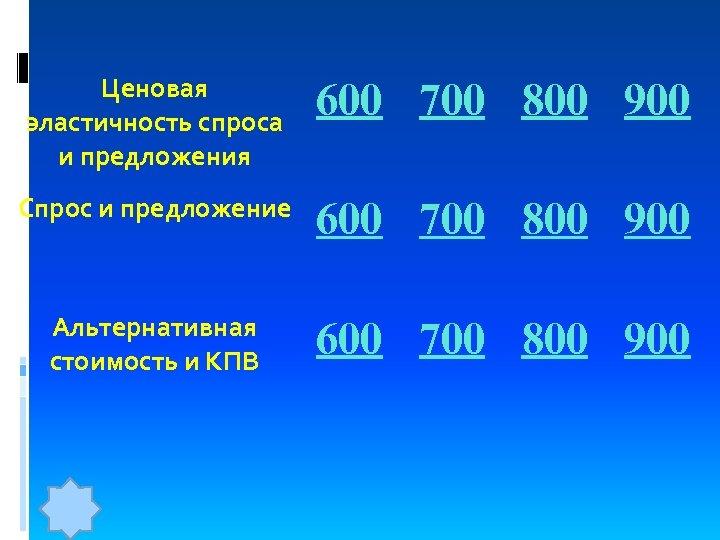 Ценовая эластичность спроса и предложения 600 700 800 900 Спрос и предложение 600 700